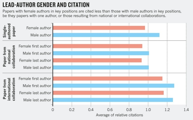 Gender-chart